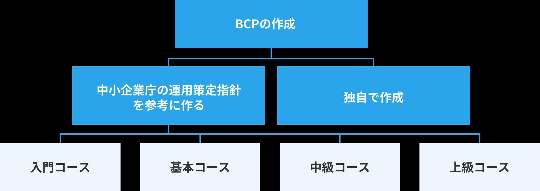 BCPの作成 - 中小企業庁の運用策定指針を参考に作る or 独自で作成